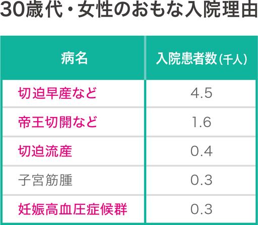 厚生労働省「平成26年患者調査」10-1推計入院患者数,性・年齢階級 × 傷病小分類別を加工して作成