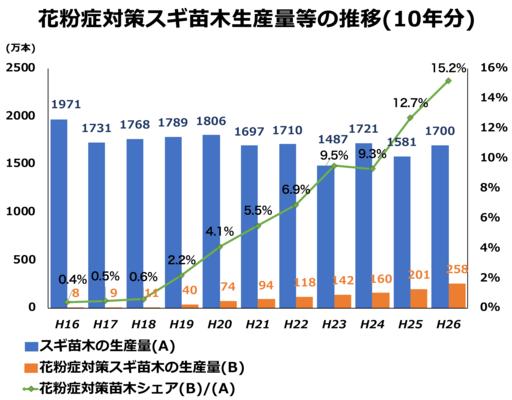 出典:林野庁,花粉発生源対策について,H28,4 http://www.rinya.maff.go.jp/j/rinsei/singikai/pdf/1604074.pdf