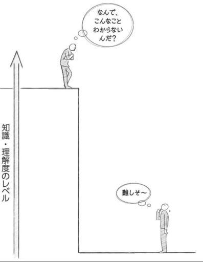 (出所)『東大院生が開発! 頭のいい説明は型で決まる』(PHP研究所)