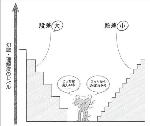 出所)『東大院生が開発! 頭のいい説明は型で決まる』(PHP研究所)