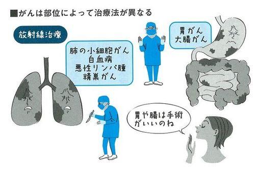 出典:『最強の健康法病気にならない最先端科学編』