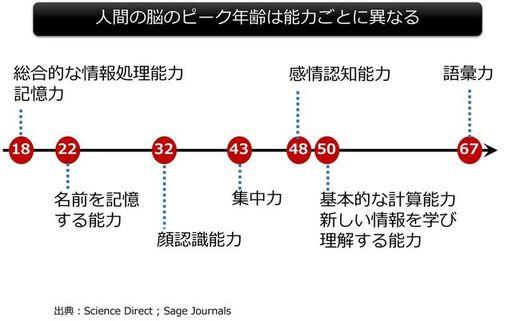 人間の能力のピーク年齢は能力ごとに異なる(図:筆者作成)