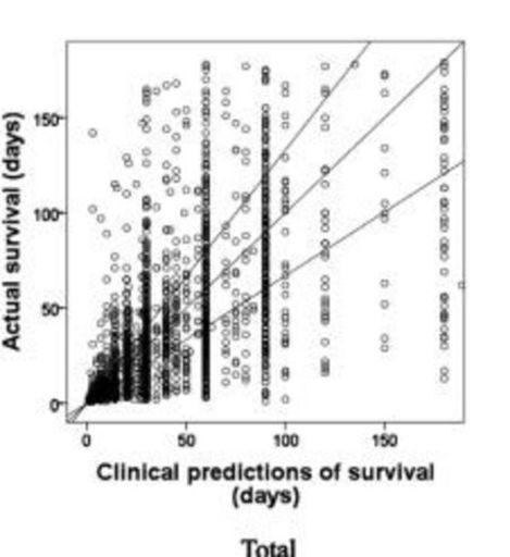 (画像)Amano K, et al. The Accuracy of Physicians' Clinical Predictions of Survival in Patients With Advanced Cancer. J Pain Symptom Manage. 2015 Aug;50(2):139-46.