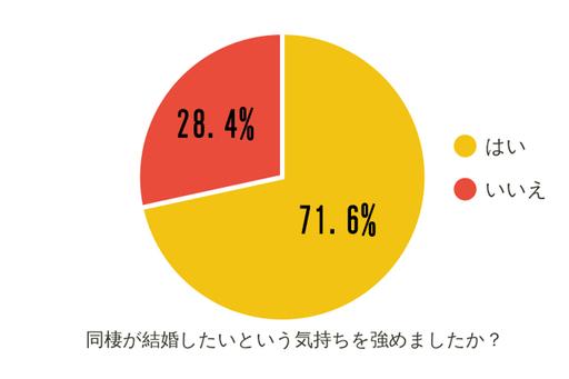 同棲経験者の71.6%が、同棲は結婚したいという気持ちを「強めた」と回答