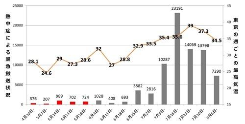 熱中症による緊急搬送状況と、東京の週ごとの最高気温(2018年度、出展:気象庁、総務省消防庁)