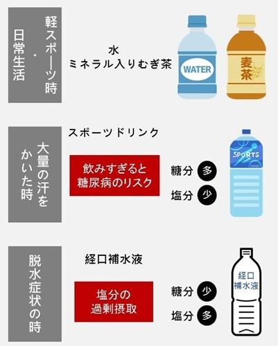 健康的なシーン別の飲み分け方法