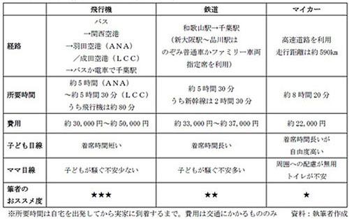 筆者が和歌山から千葉へ帰省する場合の交通手段比較