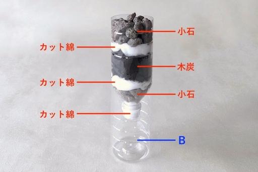 下から、小石⇒カット綿⇒木炭⇒カット綿⇒小石の順に隙間なく重ねる。Bにセットしたら完成