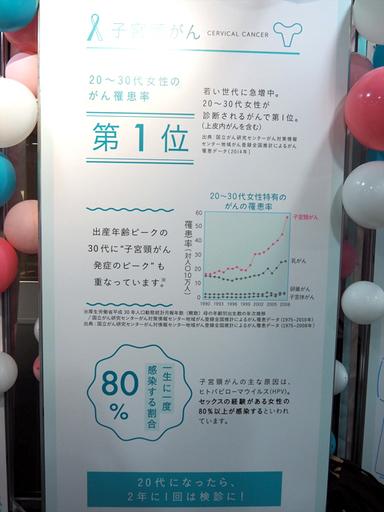 子宮頸がんは20~30代女性のがん罹患率で第1位となっている