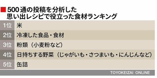 (データ:NHK)