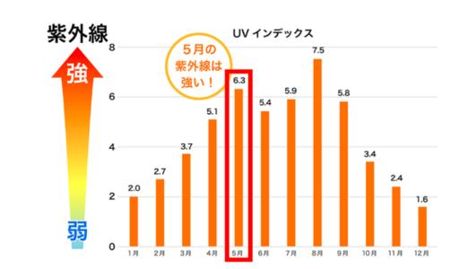 UVインデックスとは、紫外線が人体に及ぼす影響の度合いをわかりやすく示すために、紫外線の強さを指標化したもの。出典:気象庁 日最大UVインデックス(観測値) 2019つくば