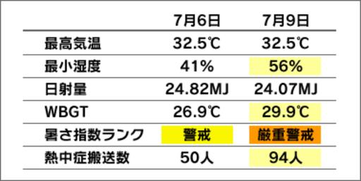 熱中症患者と気象条件の比較①(出所:環境省熱中症予防情報サイト)