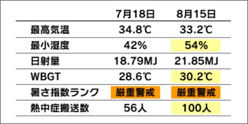熱中症患者と気象条件の比較②(出所:環境省熱中症予防情報サイト)