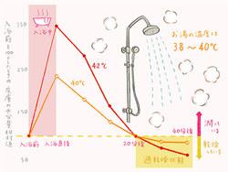 【特集/正しく知りたい肌のこと】 ボディの保湿と入浴剤